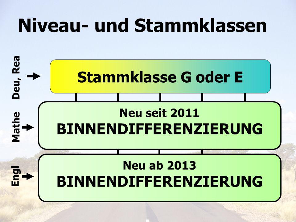 Elterninfo 6. Klasse 201112 Niveau- und Stammklassen Stammklasse G oder E Niveau g Niveau m Niveau e Deu, Rea Mathe Engl Neu seit 2011 BINNENDIFFERENZ