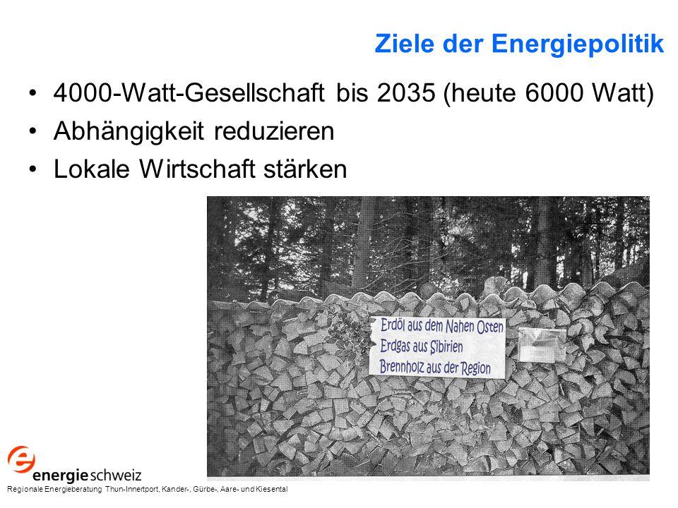 Ziele der Energiepolitik 4000-Watt-Gesellschaft bis 2035 (heute 6000 Watt) Abhängigkeit reduzieren Lokale Wirtschaft stärken Regionale Energieberatung Thun-Innertport, Kander-, Gürbe-, Aare- und Kiesental