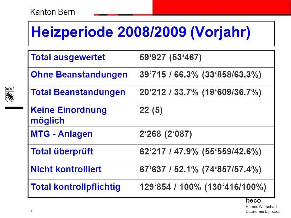 Kanton Bern beco Berner Wirtschaft Economie bernoise 13 Heizperiode 2008/2009 (Vorjahr) Total ausgewertet59927 (53467) Ohne Beanstandungen39715 / 66.3