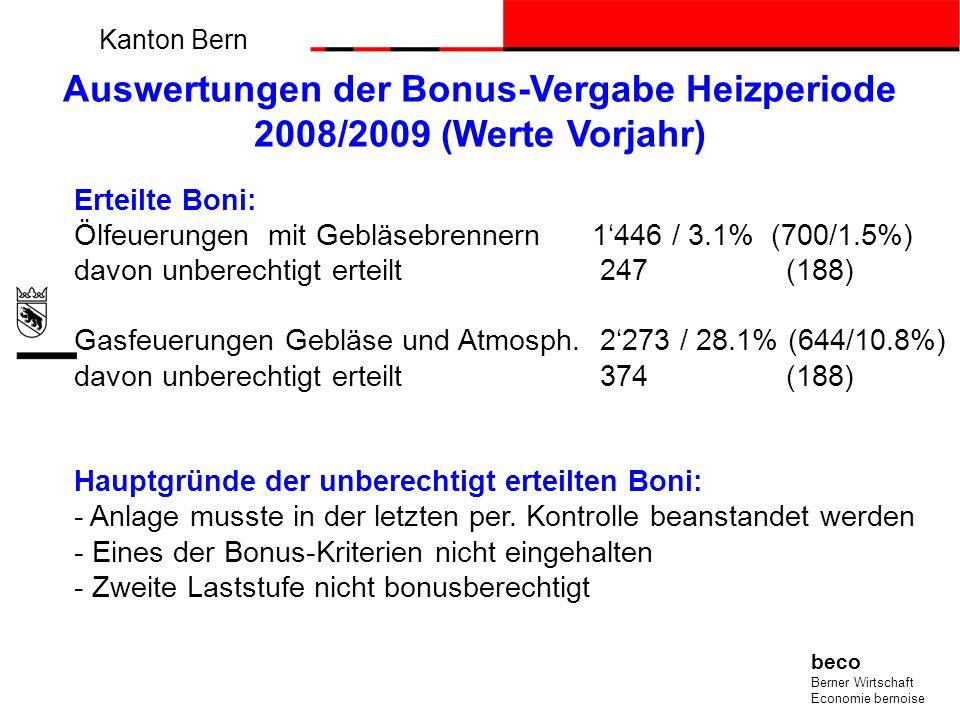 Kanton Bern beco Berner Wirtschaft Economie bernoise Erteilte Boni: Ölfeuerungen mit Gebläsebrennern1446 / 3.1% (700/1.5%) davon unberechtigt erteilt