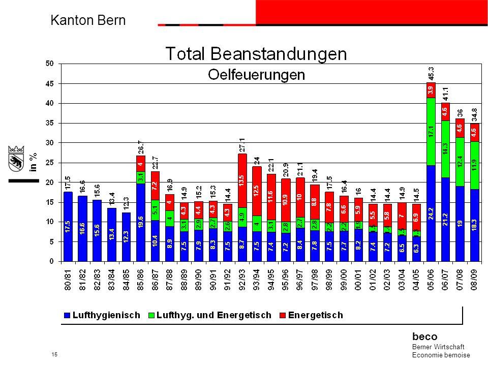 Kanton Bern beco Berner Wirtschaft Economie bernoise 15