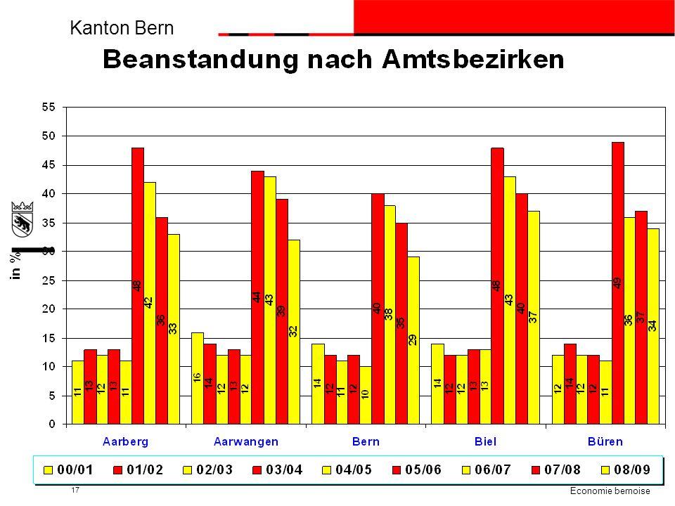 Kanton Bern beco Berner Wirtschaft Economie bernoise 17