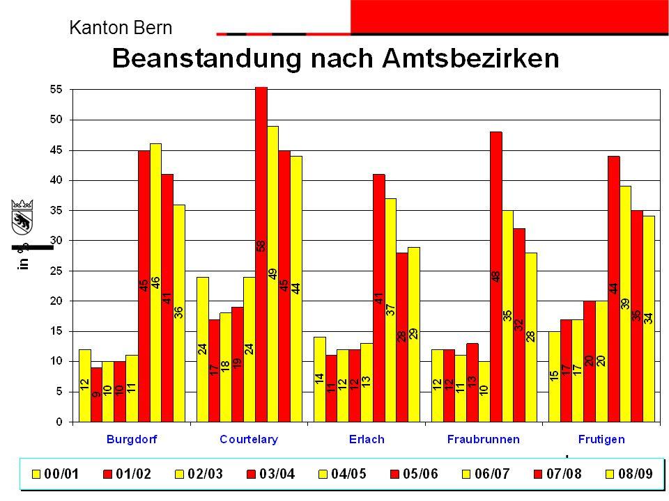 Kanton Bern beco Berner Wirtschaft Economie bernoise 18