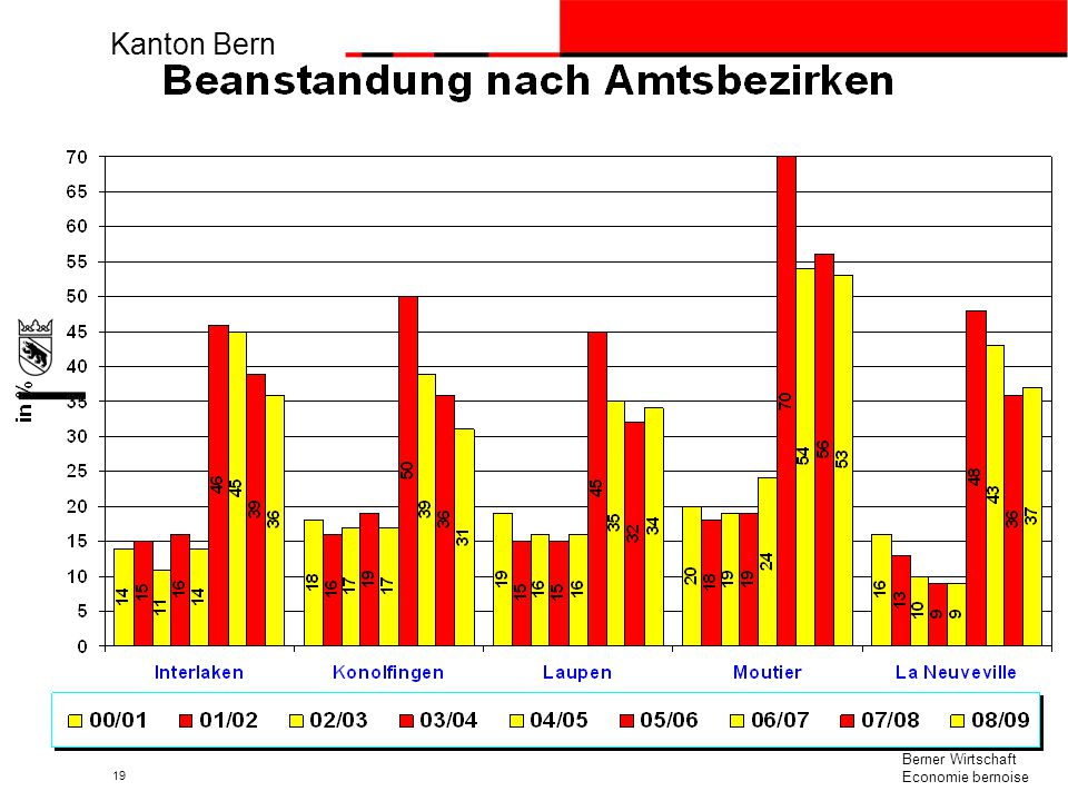 Kanton Bern beco Berner Wirtschaft Economie bernoise 19