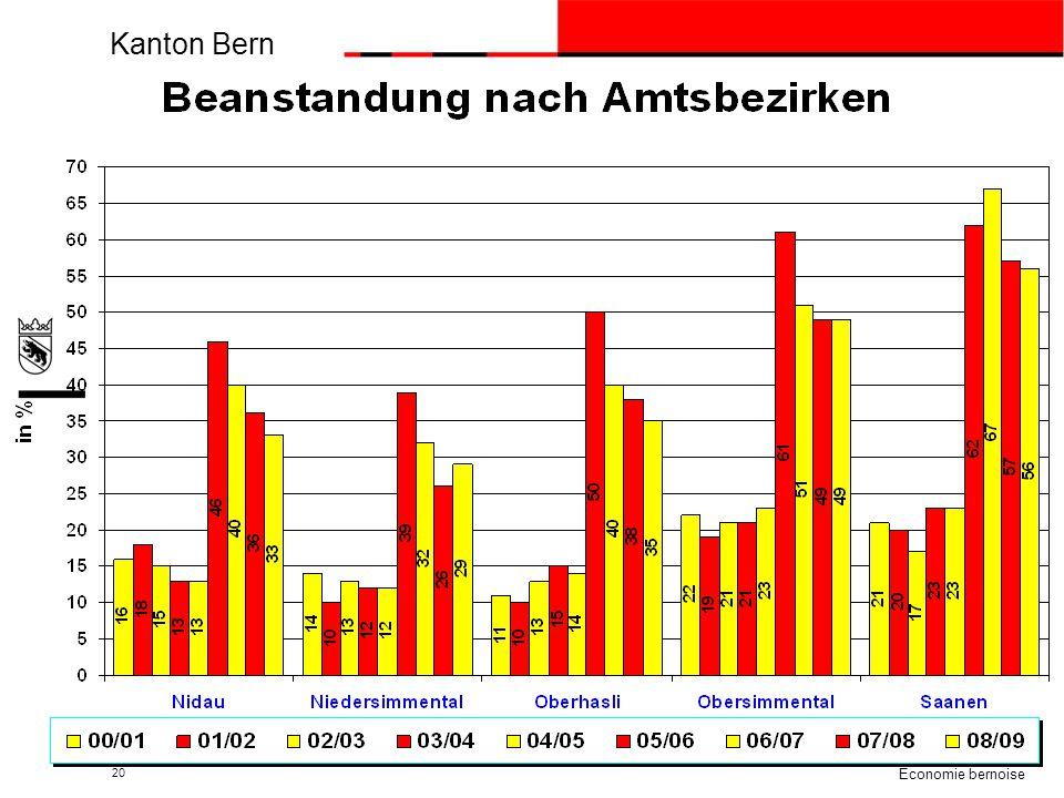 Kanton Bern beco Berner Wirtschaft Economie bernoise 20