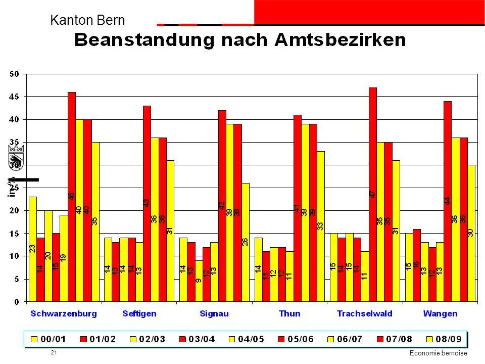 Kanton Bern beco Berner Wirtschaft Economie bernoise 21