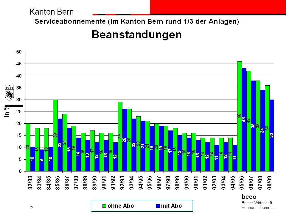 Kanton Bern beco Berner Wirtschaft Economie bernoise 22