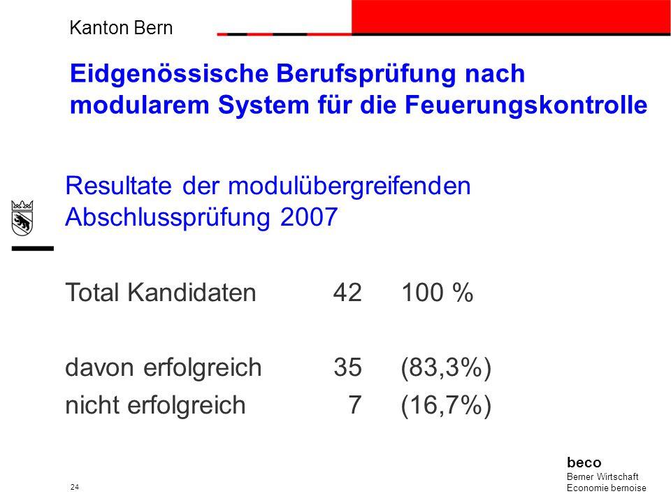 Kanton Bern beco Berner Wirtschaft Economie bernoise 24 Eidgenössische Berufsprüfung nach modularem System für die Feuerungskontrolle Resultate der mo