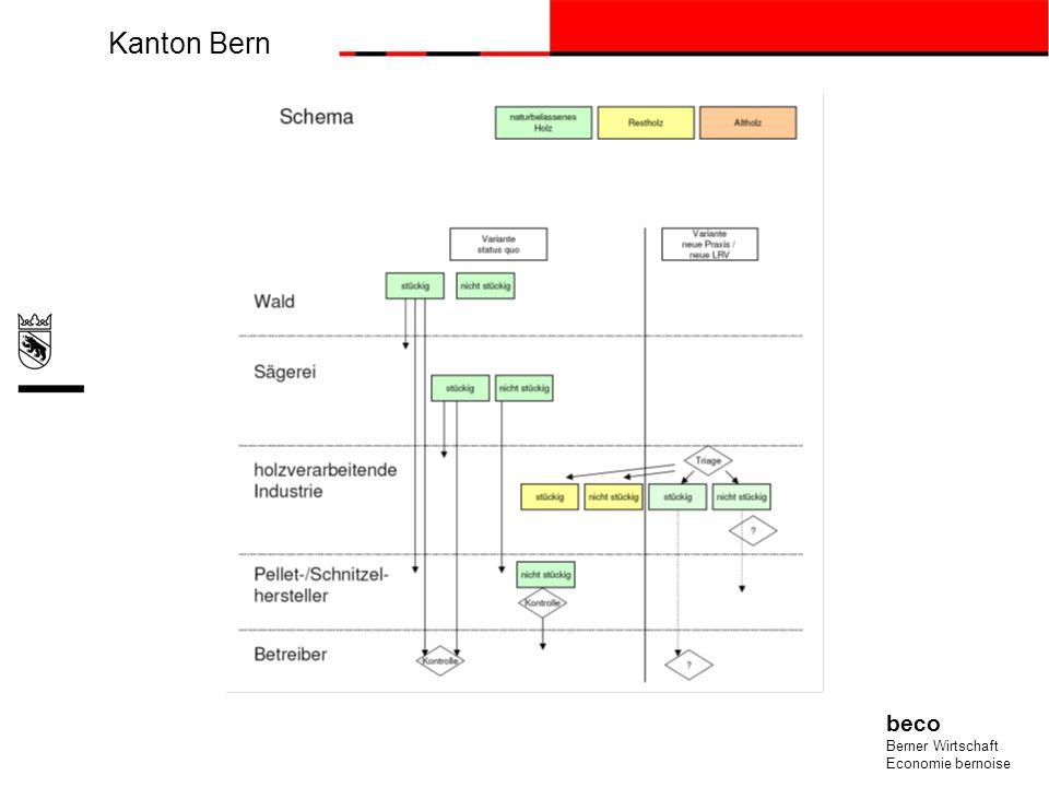 Kanton Bern beco Berner Wirtschaft Economie bernoise