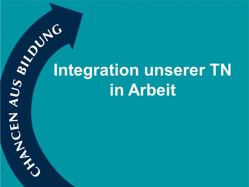 Inhalt 1.Aufgaben des Integrationsbereiches 2.Möglichkeiten des Integrationsbereiches 3.Strategien zur Zielerreichung der Integrationsarbeit 4.Gesetzliche Grundlagen 2