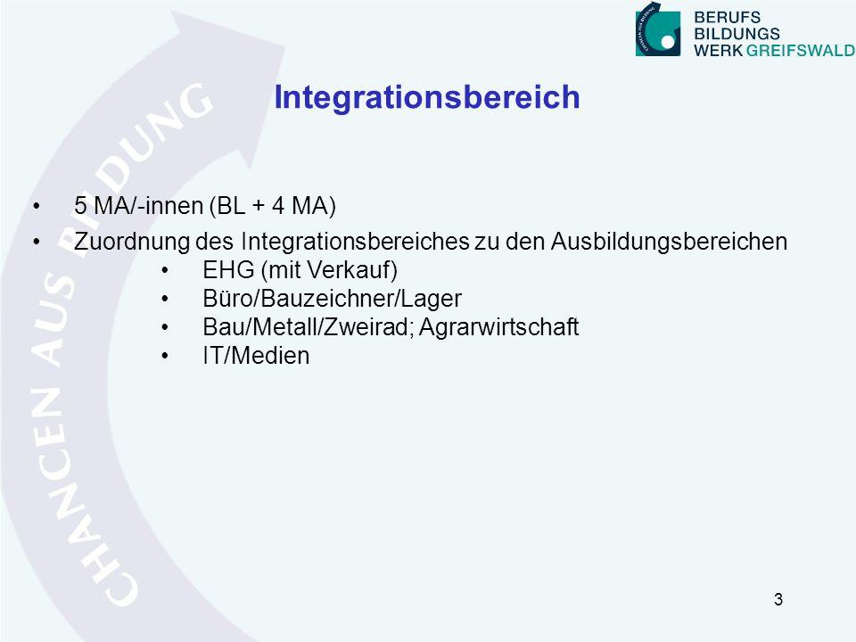 Integrationsbereich 5 MA/-innen (BL + 4 MA) Zuordnung des Integrationsbereiches zu den Ausbildungsbereichen EHG (mit Verkauf) Büro/Bauzeichner/Lager B