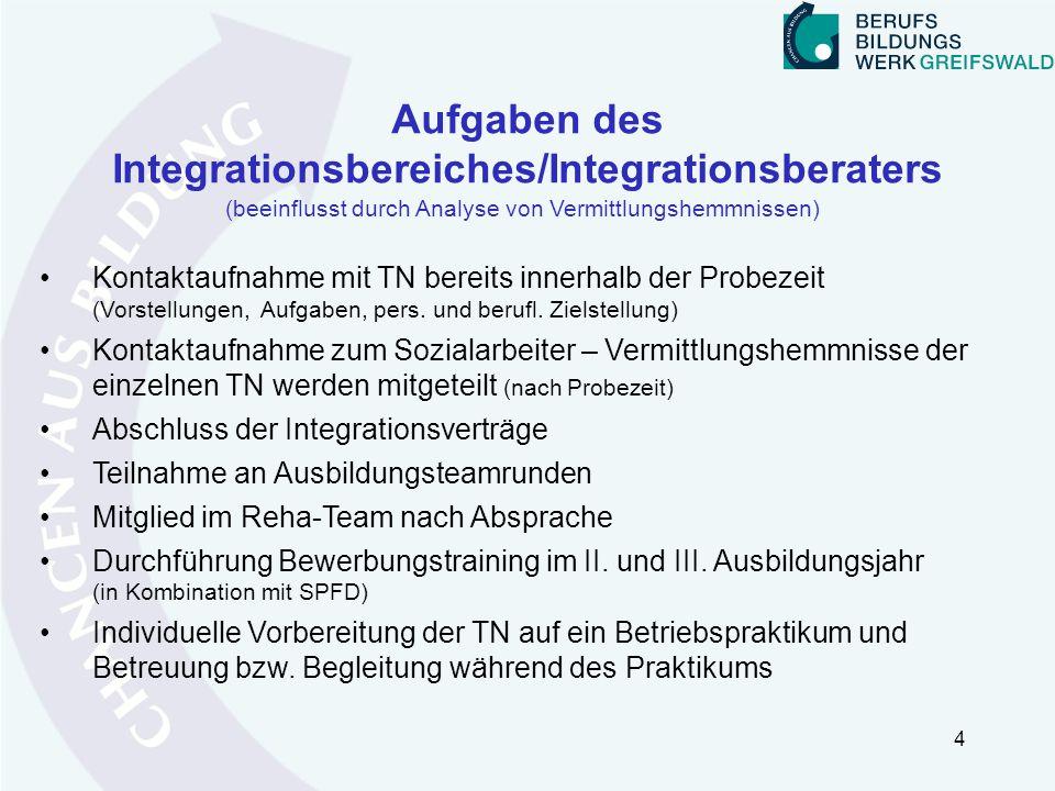 Aufgaben des Integrationsbereiches/Integrationsberaters Kontaktaufnahme mit TN bereits innerhalb der Probezeit (Vorstellungen, Aufgaben, pers. und ber