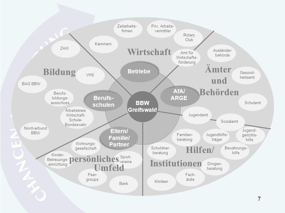 7 BBW Greifswald Betriebe Amt für Wirtschafts- förderung Wirtschaft Kammern AfA/ ARGE Eltern/ Familie/ Partner Berufs- schulen Ämter und Behörden Priv