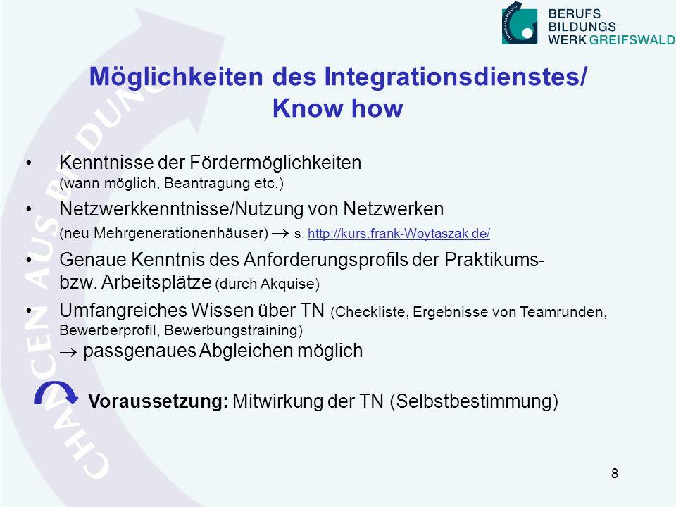 Möglichkeiten des Integrationsdienstes/ Know how 8 Kenntnisse der Fördermöglichkeiten (wann möglich, Beantragung etc.) Netzwerkkenntnisse/Nutzung von