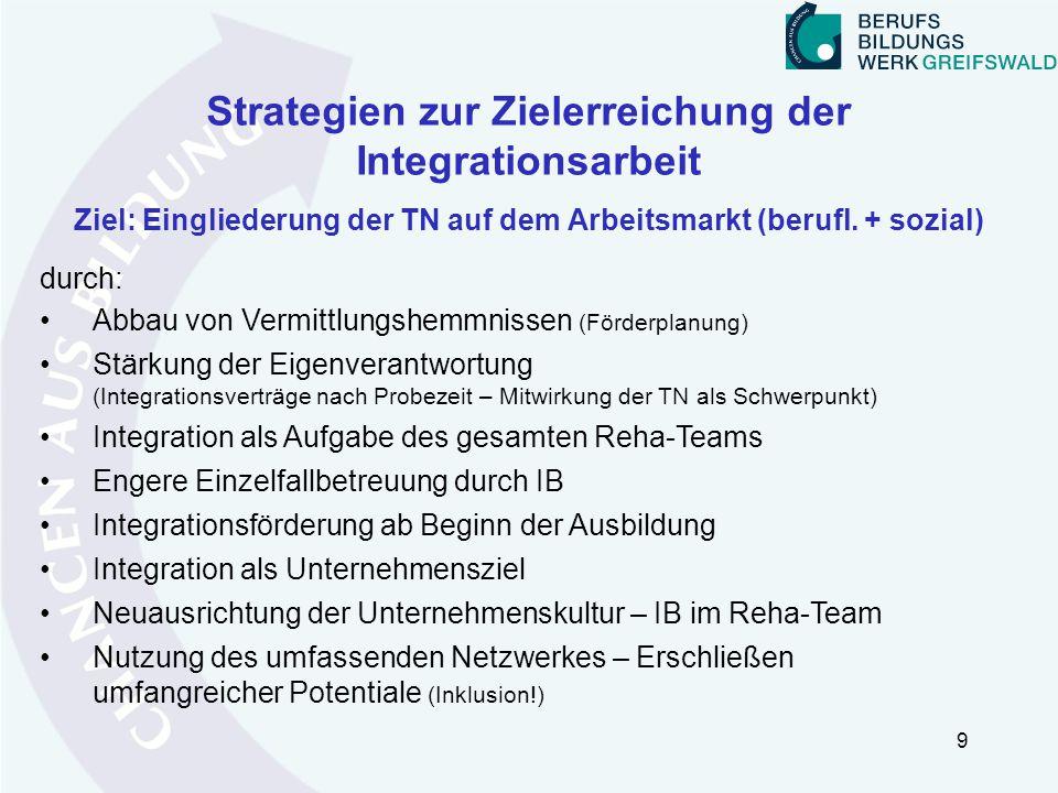 Strategien zur Zielerreichung der Integrationsarbeit Ziel: Eingliederung der TN auf dem Arbeitsmarkt (berufl. + sozial) 9 Abbau von Vermittlungshemmni