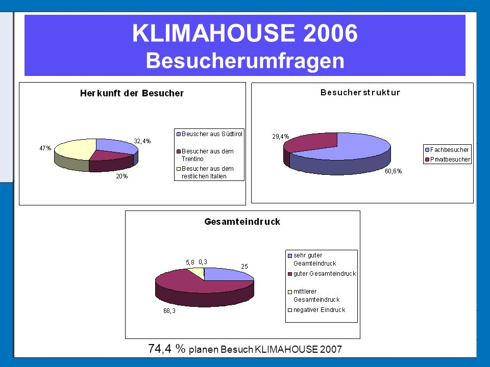 KLIMAHOUSE 2006 Besucherumfragen 74,4 % planen Besuch KLIMAHOUSE 2007