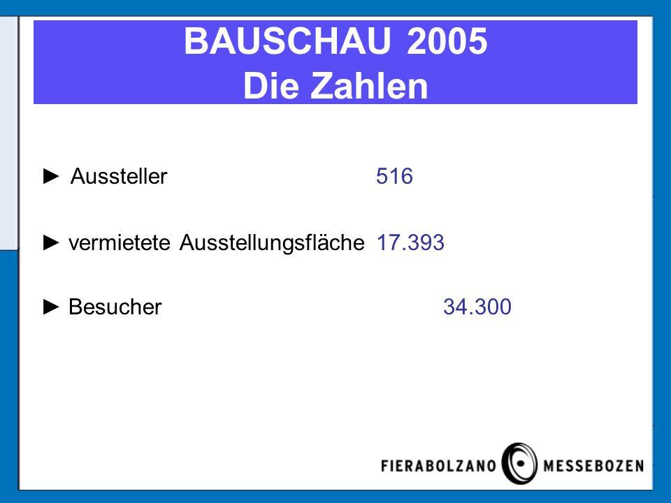 Aussteller516 vermietete Ausstellungsfläche17.393 Besucher34.300 BAUSCHAU 2005 Die Zahlen