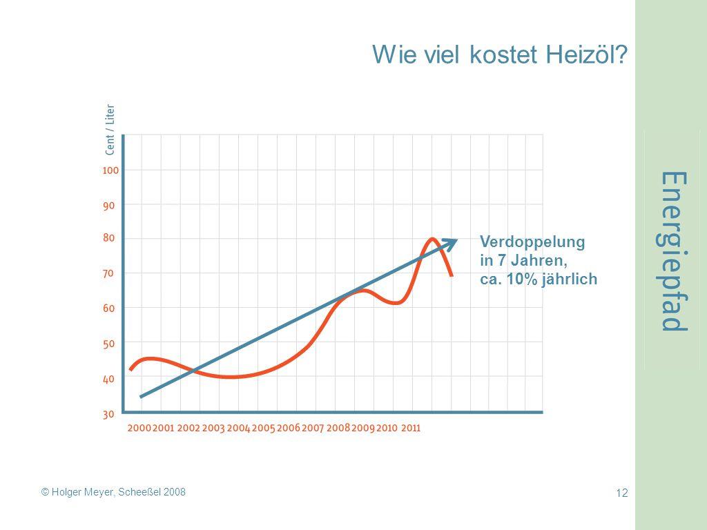 © Holger Meyer, Scheeßel 2008 12 Wie viel kostet Heizöl Verdoppelung in 7 Jahren, ca. 10% jährlich