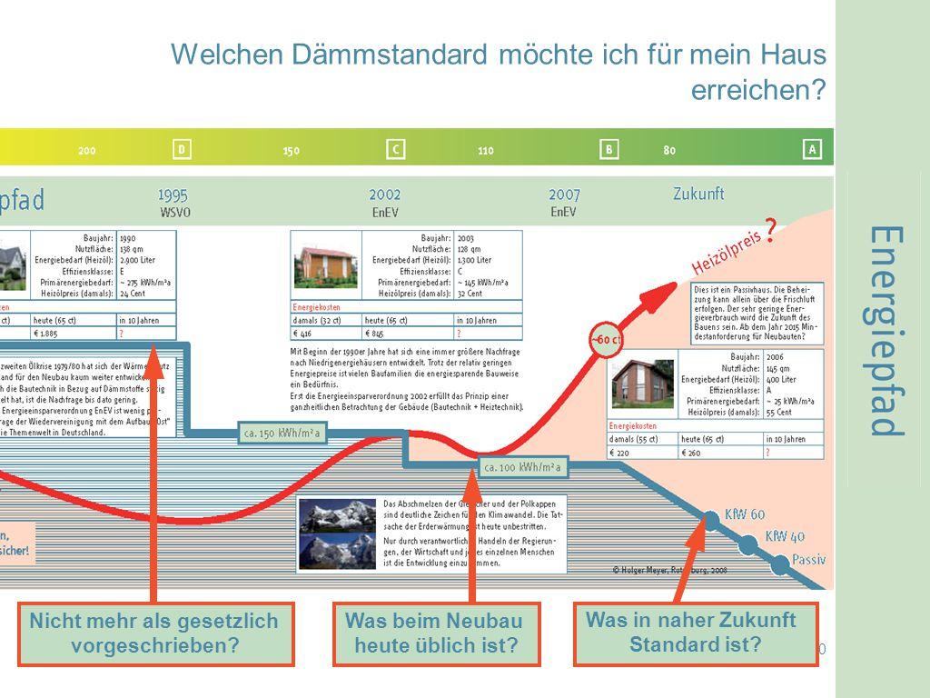 © Holger Meyer, Waffensen 2008 10 Welchen Dämmstandard möchte ich für mein Haus erreichen? Nicht mehr als gesetzlich vorgeschrieben? Was beim Neubau h