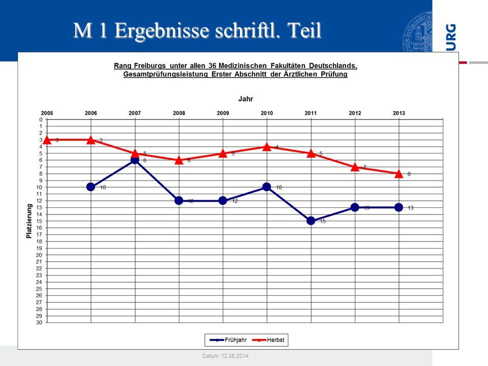 Datum: 12.05.2014 M 1 Ergebnisse schriftl. Teil
