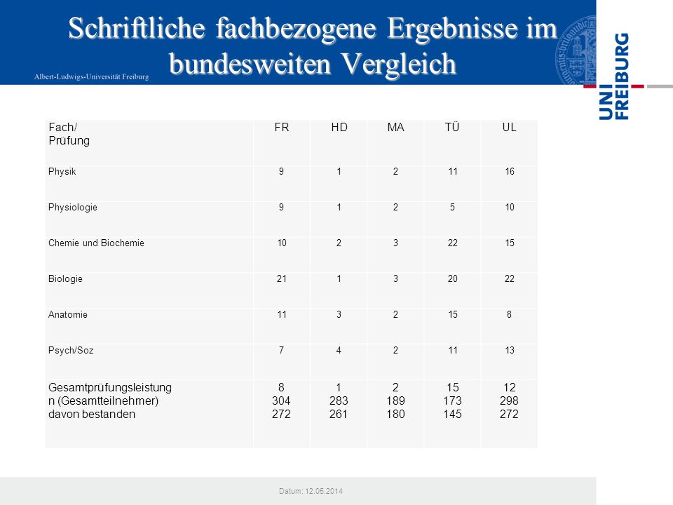 Schriftliche fachbezogene Ergebnisse im bundesweiten Vergleich Datum: 12.05.2014 Fach/ Prüfung FRHDMATÜUL Physik9121116 Physiologie912510 Chemie und B