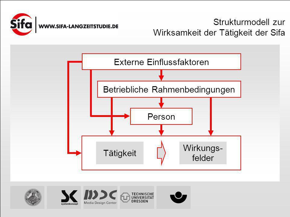Strukturmodell zur Wirksamkeit der Tätigkeit der Sifa Person Tätigkeit Wirkungs- felder Externe Einflussfaktoren Betriebliche Rahmenbedingungen