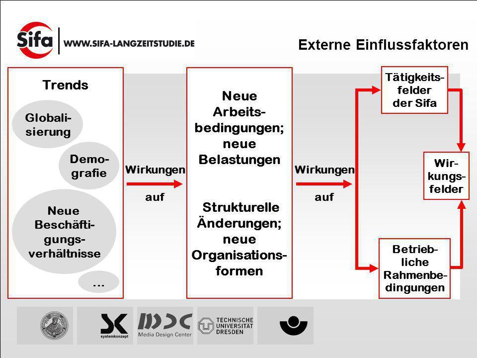Externe Einflussfaktoren Wir- kungs- felder Wirkungen auf Trends Globali- sierung Neue Beschäfti- gungs- verhältnisse Demo- grafie... Neue Arbeits- be