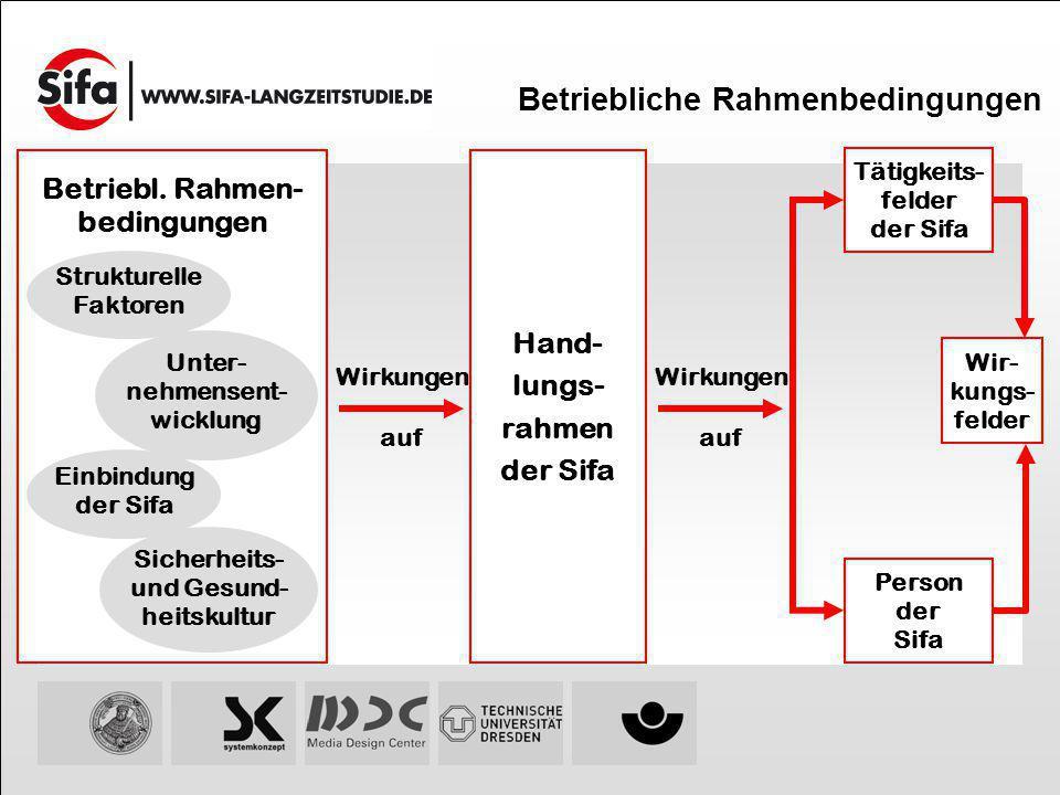 Betriebliche Rahmenbedingungen Betriebl. Rahmen- bedingungen Unter- nehmensent- wicklung Sicherheits- und Gesund- heitskultur Einbindung der Sifa Stru