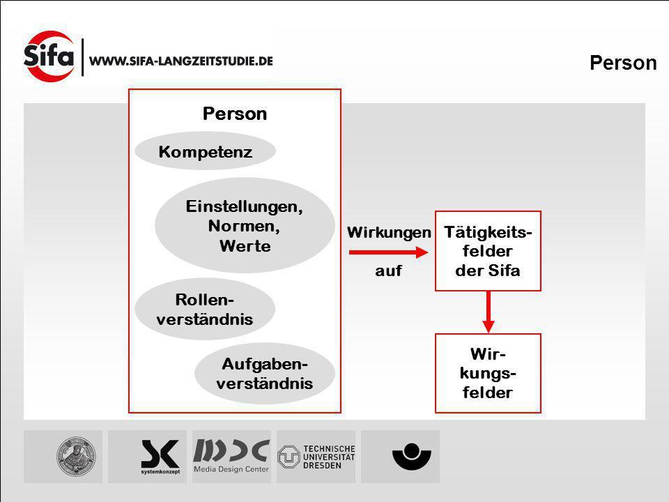 Person Wir- kungs- felder Tätigkeits- felder der Sifa Person Kompetenz Rollen- verständnis Einstellungen, Normen, Werte Aufgaben- verständnis Wirkunge