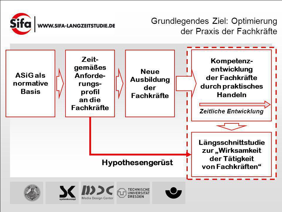 Projekt-Website mit Links zu Fragebogen & Community-Website Zur Befragung Zur Community