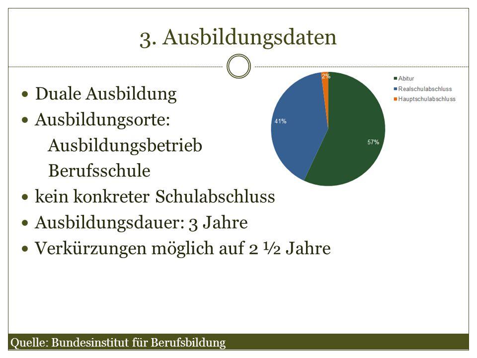 3. Ausbildungsdaten Duale Ausbildung Ausbildungsorte: Ausbildungsbetrieb Berufsschule kein konkreter Schulabschluss Ausbildungsdauer: 3 Jahre Verkürzu