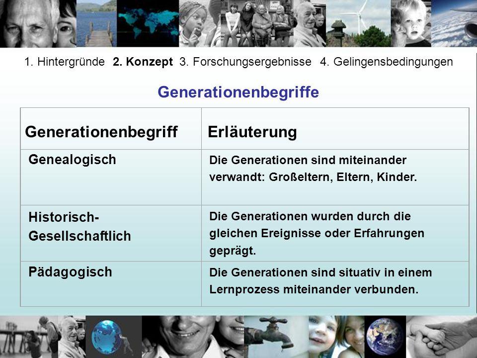 Genealogisch Die Generationen sind miteinander verwandt: Großeltern, Eltern, Kinder. Historisch- Gesellschaftlich Die Generationen wurden durch die gl