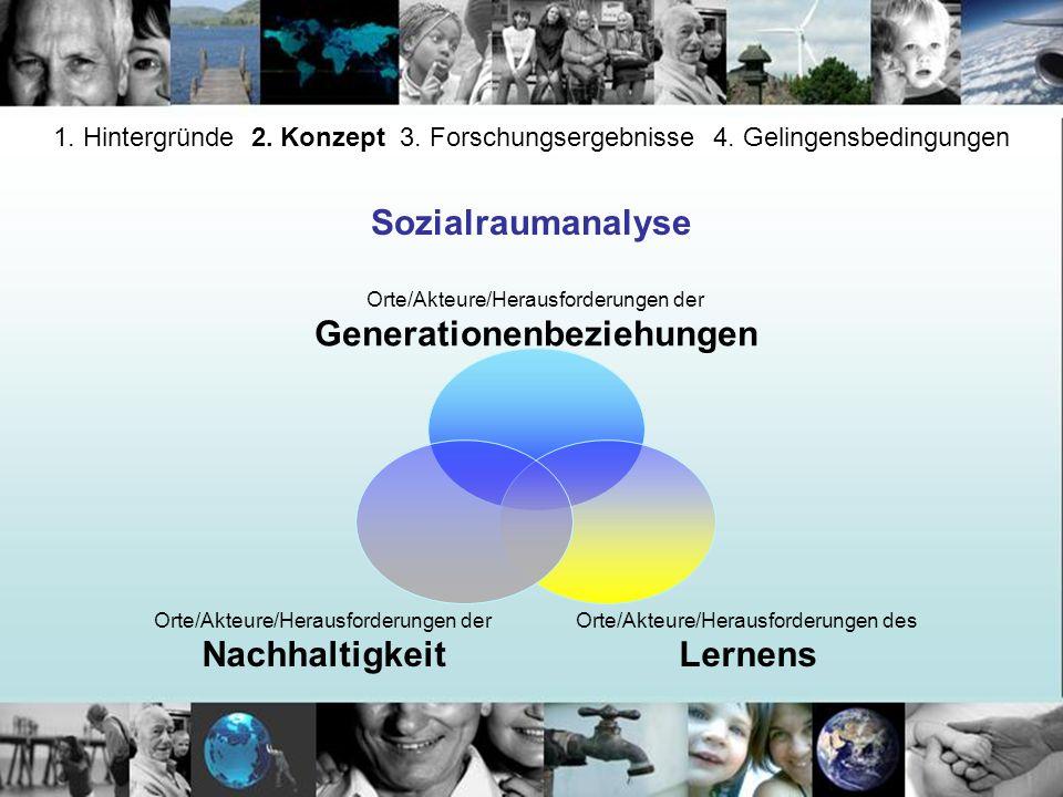 1. Hintergründe 2. Konzept 3. Forschungsergebnisse 4. Gelingensbedingungen Sozialraumanalyse Orte/Akteure/Herausforderungen der Generationenbeziehunge