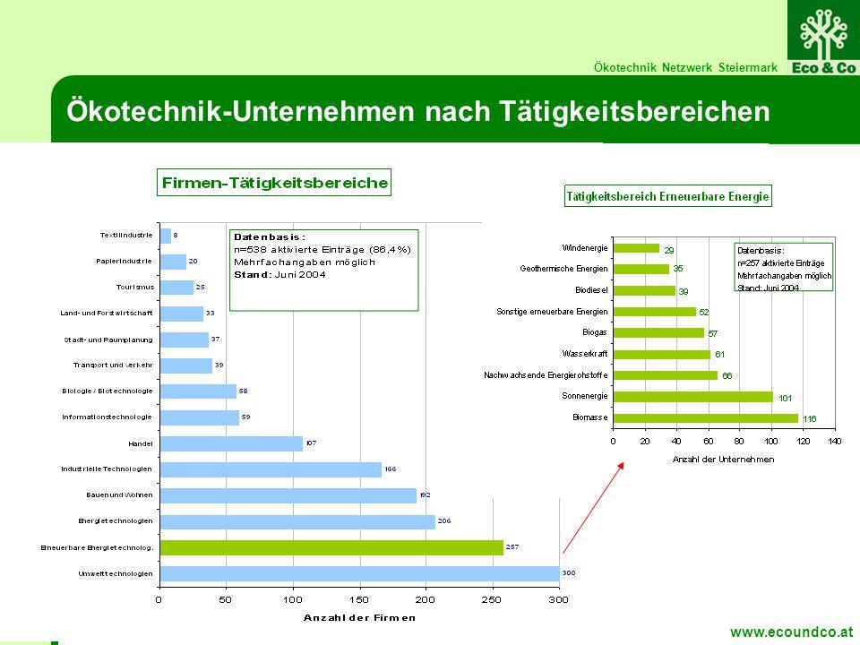 Ökotechnik Netzwerk Steiermark Ökotechnik-Unternehmen nach Tätigkeitsbereichen www.ecoundco.at