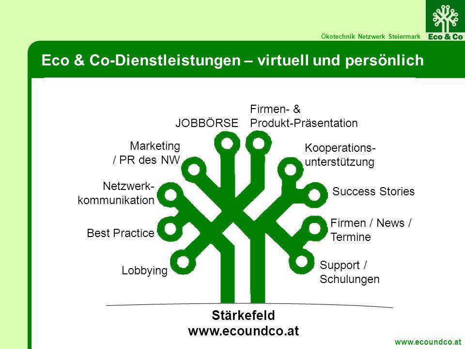 Ökotechnik Netzwerk Steiermark Eco & Co-Dienstleistungen – virtuell und persönlich Lobbying Best Practice Netzwerk- kommunikation Marketing / PR des NW JOBBÖRSE Firmen- & Produkt-Präsentation Kooperations- unterstützung Success Stories Firmen / News / Termine Support / Schulungen Stärkefeld www.ecoundco.at www.ecoundco.at