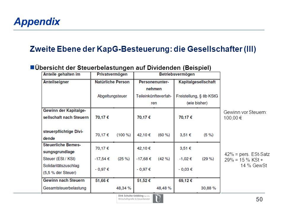 50 Appendix Zweite Ebene der KapG-Besteuerung: die Gesellschafter (III) Übersicht der Steuerbelastungen auf Dividenden (Beispiel) Gewinn vor Steuern: