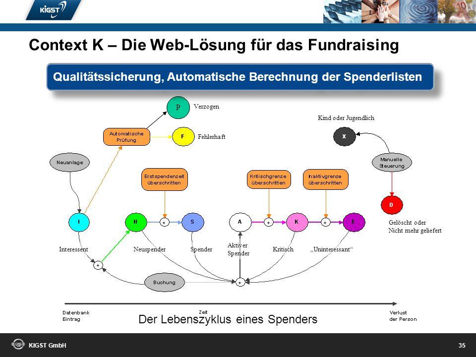 KIGST GmbH 34 Sekundenschnell alle Daten eines Spenders auf einem Blick Context K – Die Web-Lösung für das Fundraising Was kann die Context noch?
