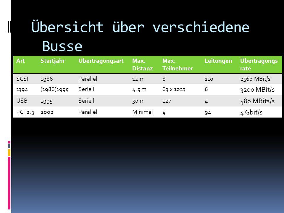 Übersicht über verschiedene Busse ArtStartjahrÜbertragungsartMax. Distanz Max. Teilnehmer LeitungenÜbertragungs rate SCSI1986Parallel12 m81102560 MBit
