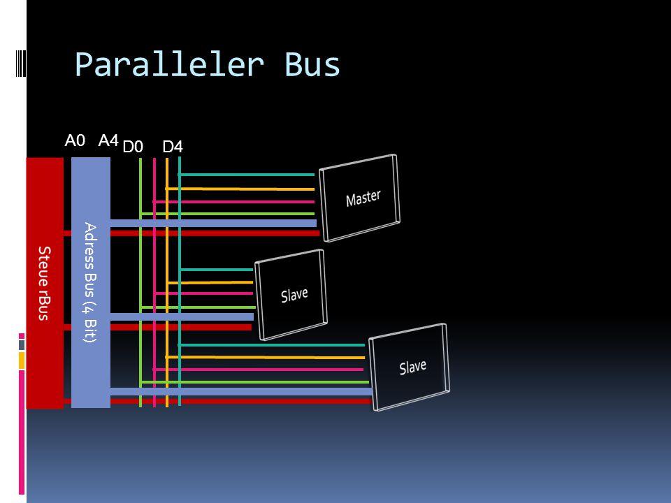 ADRESSIERUNG IN PARALELLEN BUSSEN Eine der Komponenten ist ein Busmaster (in der Regel ist dies der Prozessor), alle anderen sind passiv.