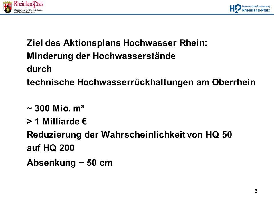 5 Ziel des Aktionsplans Hochwasser Rhein: Minderung der Hochwasserstände durch technische Hochwasserrückhaltungen am Oberrhein ~ 300 Mio. m³ > 1 Milli