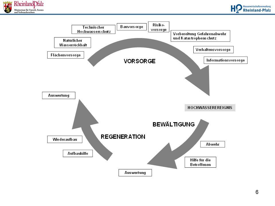 7 Relevante Handlungsbereiche für das Hochwasserrisikomanagement: Flächenvorsorge (z.B.