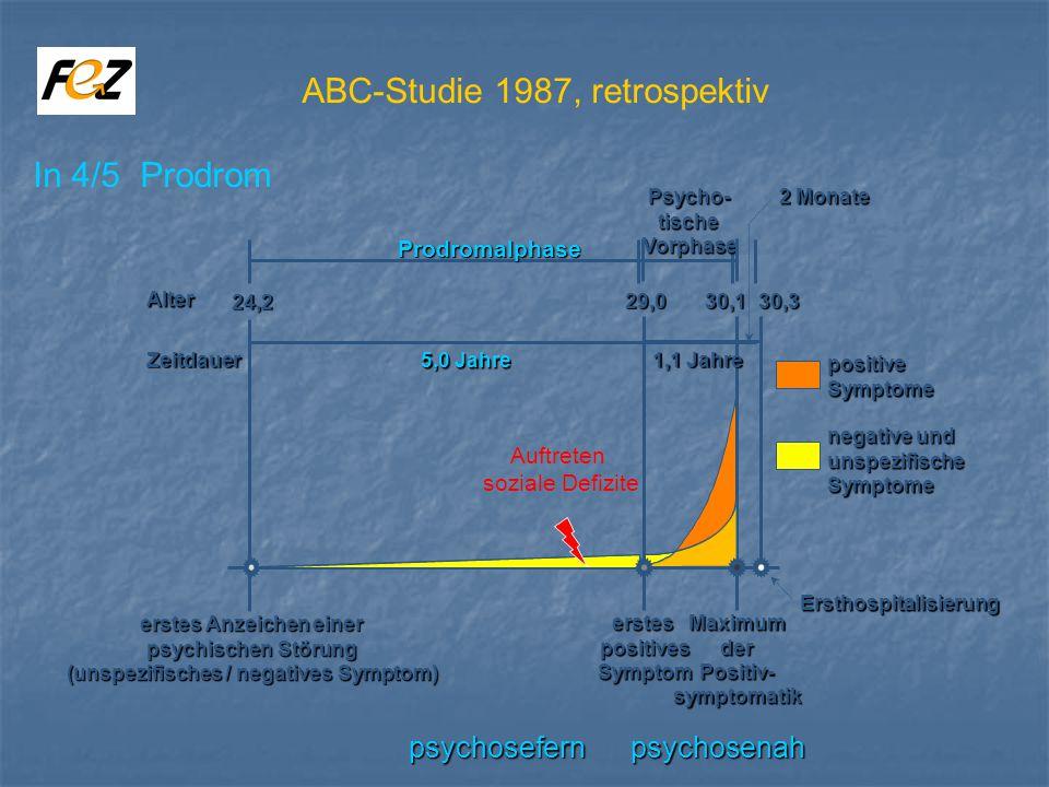 Prodromalphase 5,0 Jahre 24,2 erstes Anzeichen einer psychischen Störung (unspezifisches / negatives Symptom) Psycho-tischeVorphase 1,1 Jahre 2 Monate Zeitdauer Alter 29,030,130,3 erstespositivesSymptomMaximumderPositiv-symptomatik Ersthospitalisierung positiveSymptome negative und unspezifischeSymptome psychosefern psychosenah ABC-Studie 1987, retrospektiv In 4/5 Prodrom Auftreten soziale Defizite