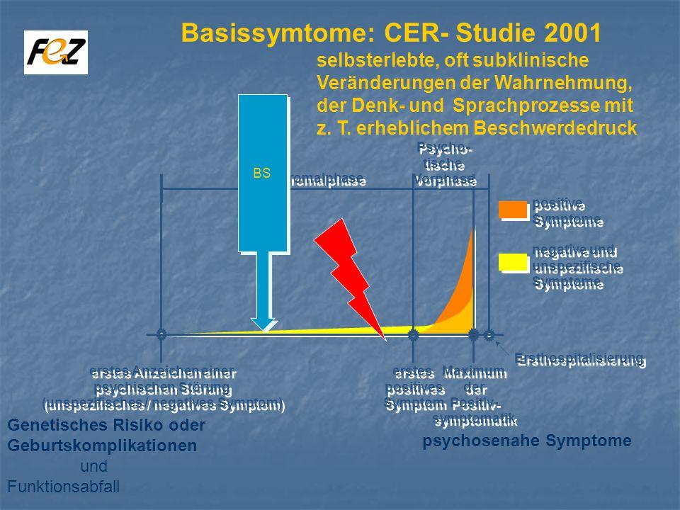 Prodromalphase Psycho- tische Vorphase Psycho- tische Vorphase erstes Anzeichen einer psychischen Störung (unspezifisches / negatives Symptom) erstes Anzeichen einer psychischen Störung (unspezifisches / negatives Symptom) erstes positives Symptom erstes positives Symptom Maximum der Positiv- symptomatik Maximum der Positiv- symptomatik Ersthospitalisierung positive Symptome positive Symptome negative und unspezifische Symptome negative und unspezifische Symptome BS Genetisches Risiko oder Geburtskomplikationen und Funktionsabfall psychosenahe Symptome Basissymtome: CER- Studie 2001 selbsterlebte, oft subklinische Veränderungen der Wahrnehmung, der Denk- und Sprachprozesse mit z.