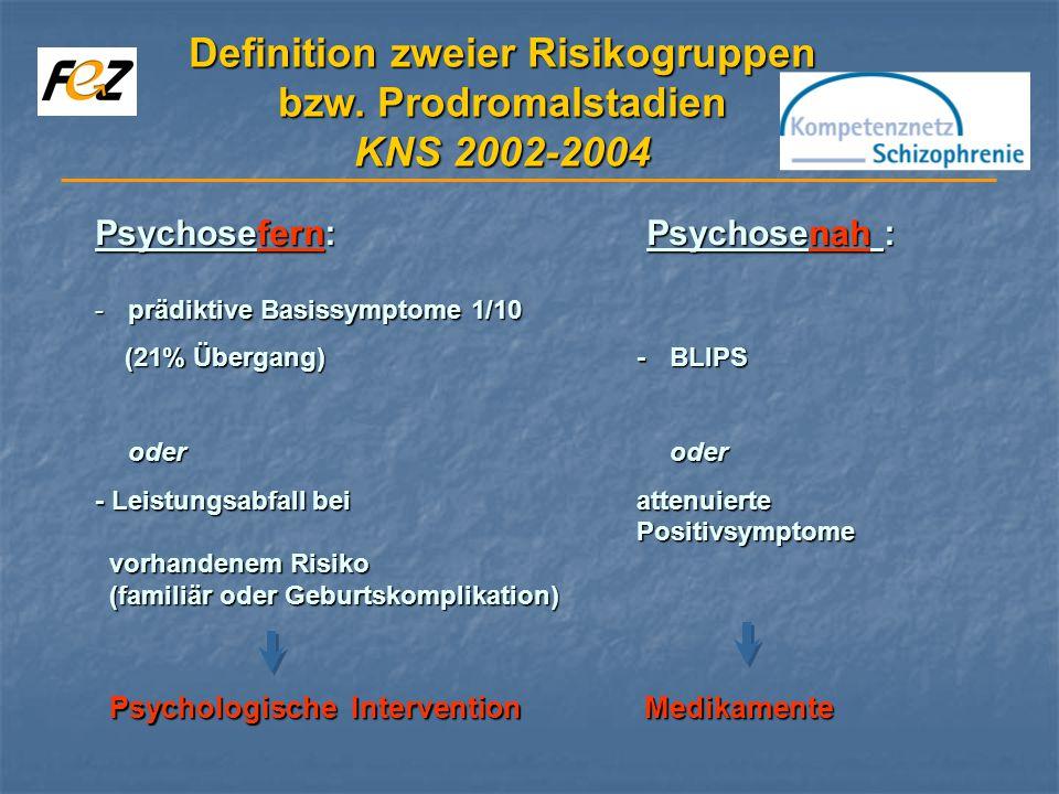 Psychosefern: Psychosenah : -prädiktive Basissymptome 1/10 (21% Übergang)- BLIPS (21% Übergang)- BLIPS oder oder - Leistungsabfall bei attenuierte Positivsymptome vorhandenem Risiko vorhandenem Risiko (familiär oder Geburtskomplikation) (familiär oder Geburtskomplikation) Psychologische Intervention Medikamente Psychologische Intervention Medikamente Definition zweier Risikogruppen bzw.