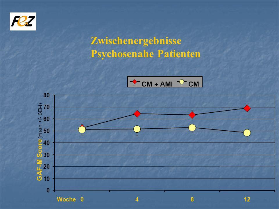0 10 20 30 40 50 60 70 80 GAF-M Score (mean +/- SEM) CM + AMICM 04812Woche Zwischenergebnisse Psychosenahe Patienten