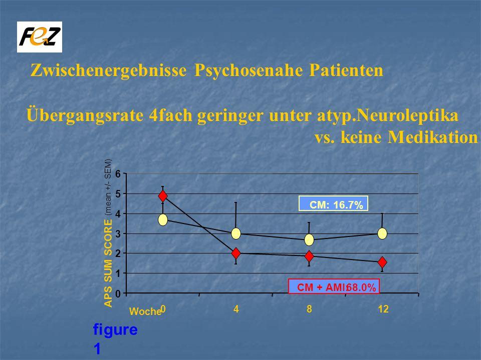 0 1 2 3 4 5 6 04812 APS SUM SCORE (mean +/- SEM) Woche CM: 16.7% CM + AMI: 68.0% figure 1 Zwischenergebnisse Psychosenahe Patienten Übergangsrate 4fach geringer unter atyp.Neuroleptika vs.