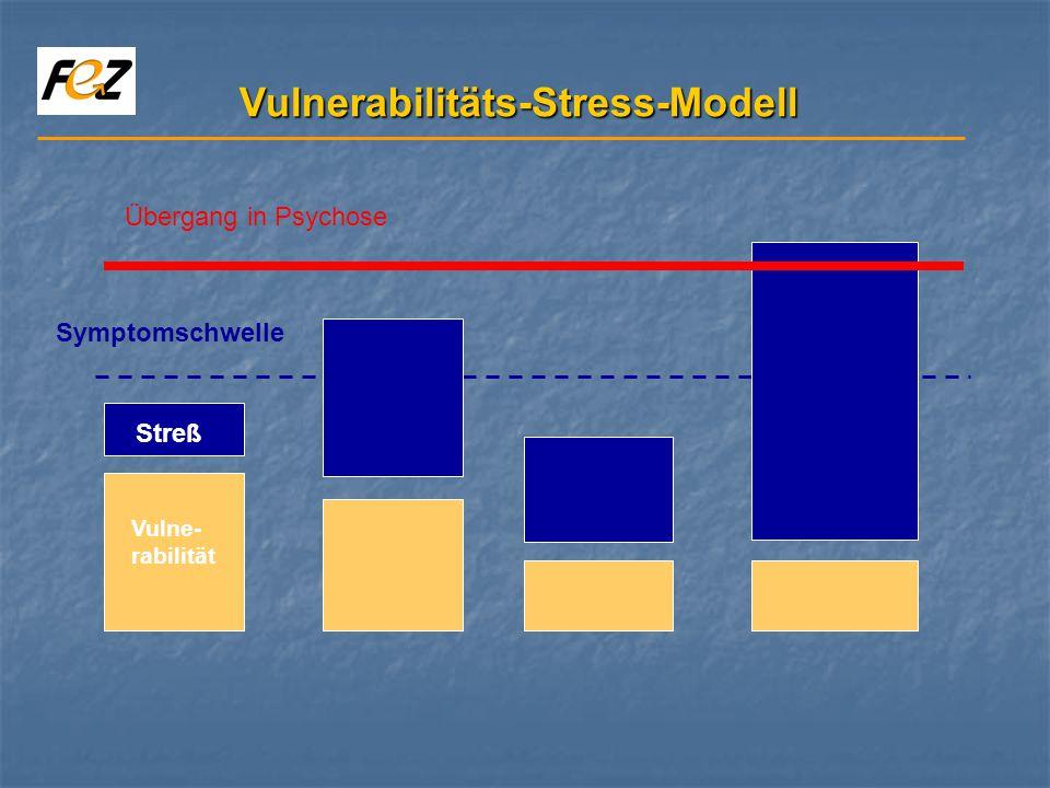 Vulnerabilitäts-Stress-Modell Symptomschwelle Vulne- rabilität Streß Übergang in Psychose