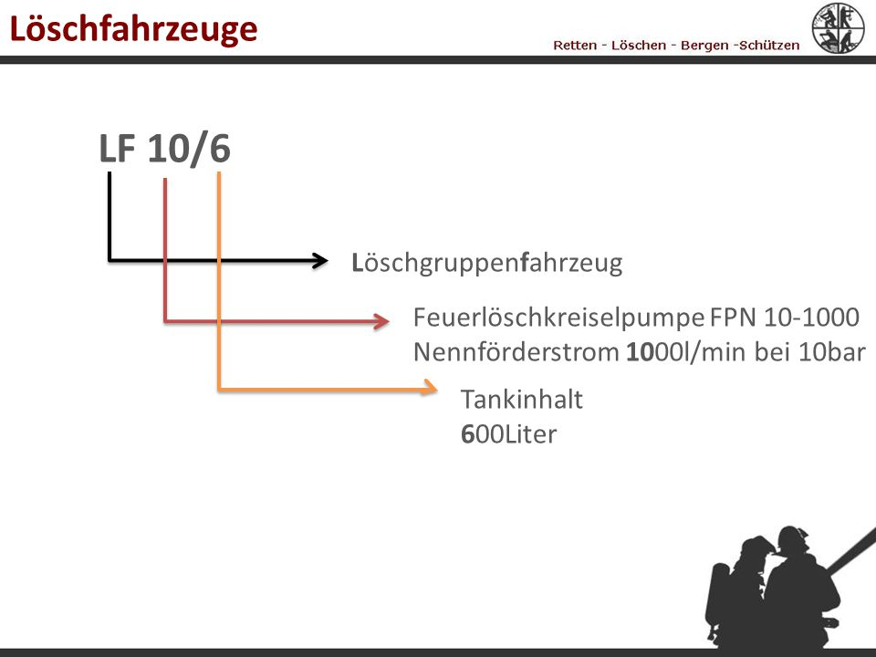 Löschfahrzeuge LF 10/6 Löschgruppenfahrzeug Feuerlöschkreiselpumpe FPN 10-1000 Nennförderstrom 1000l/min bei 10bar Tankinhalt 600Liter