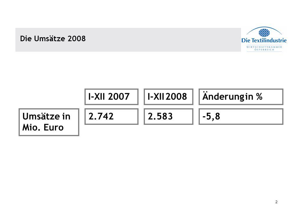 2 Die Umsätze 2008 Umsätze in Mio. Euro I-XII 2007I-XII 2008Änderung in % 2.7422.583-5,8
