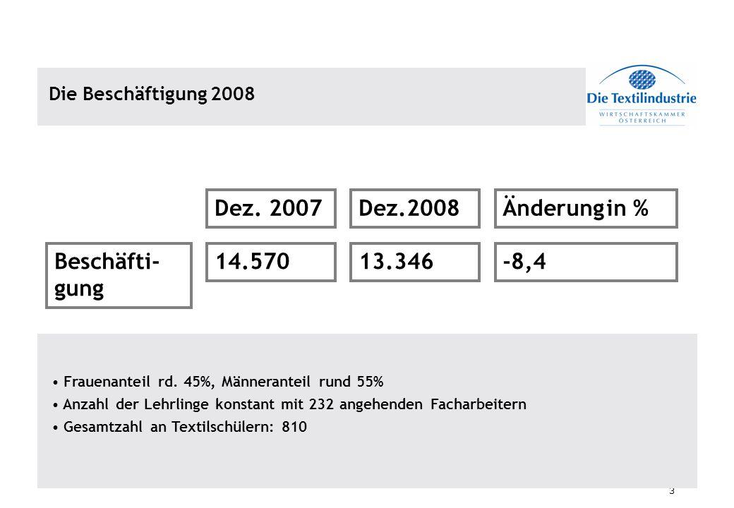 3 Die Beschäftigung 2008 Beschäfti- gung Dez. 2007Dez.2008Änderung in % 14.57013.346-8,4 Frauenanteil rd. 45%, Männeranteil rund 55% Anzahl der Lehrli